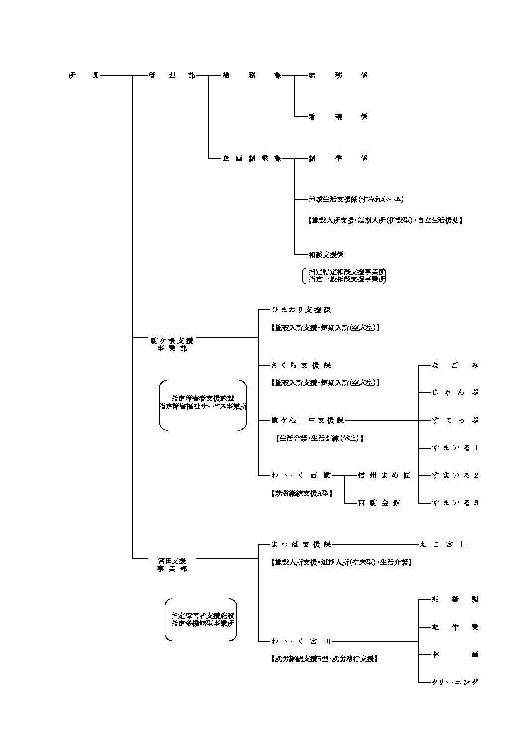 R3組織図のサムネイル