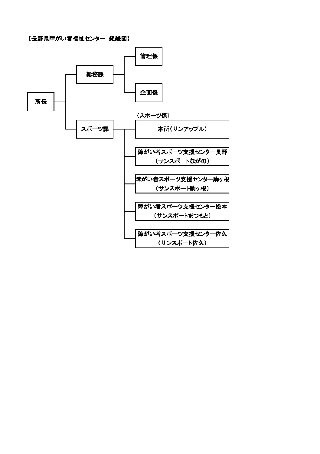 サンアップル組織図のサムネイル